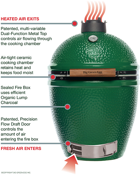 Big Green Egg How it Works Montreal